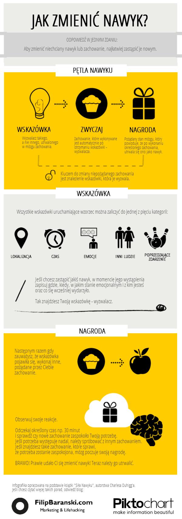 Infografika jak zmienić nawyk FilipBaranski.com